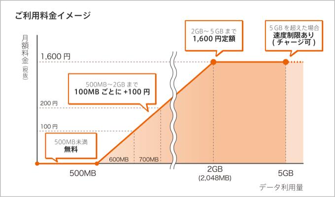 nuroモバイル料金