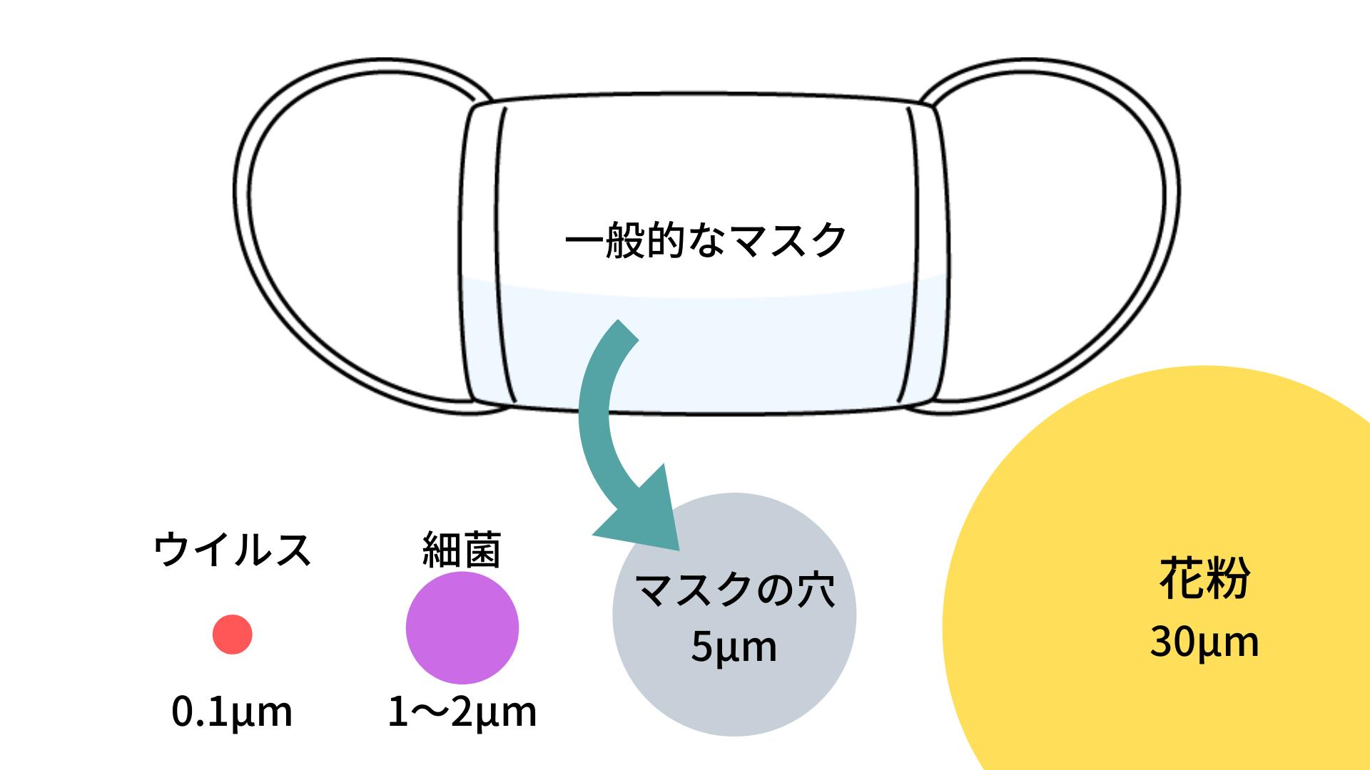 コロナウイルスはマスクの穴を簡単に通り抜けられる大きさ